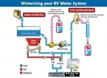 How To Winterize Your RV | RV Winterizing