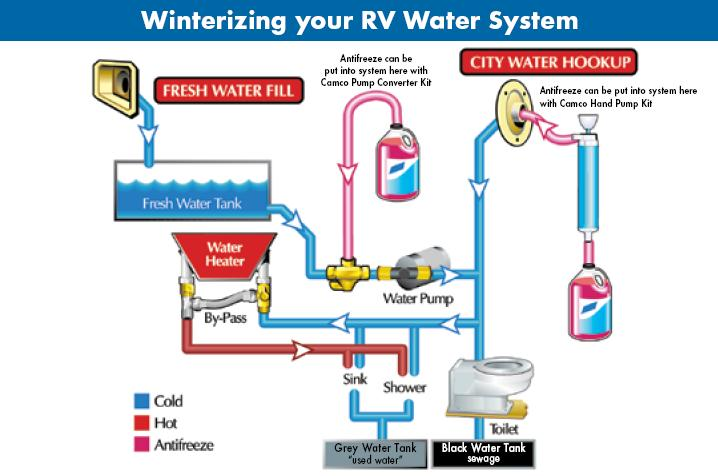 How To Winterize Your RV | RV Winterizing